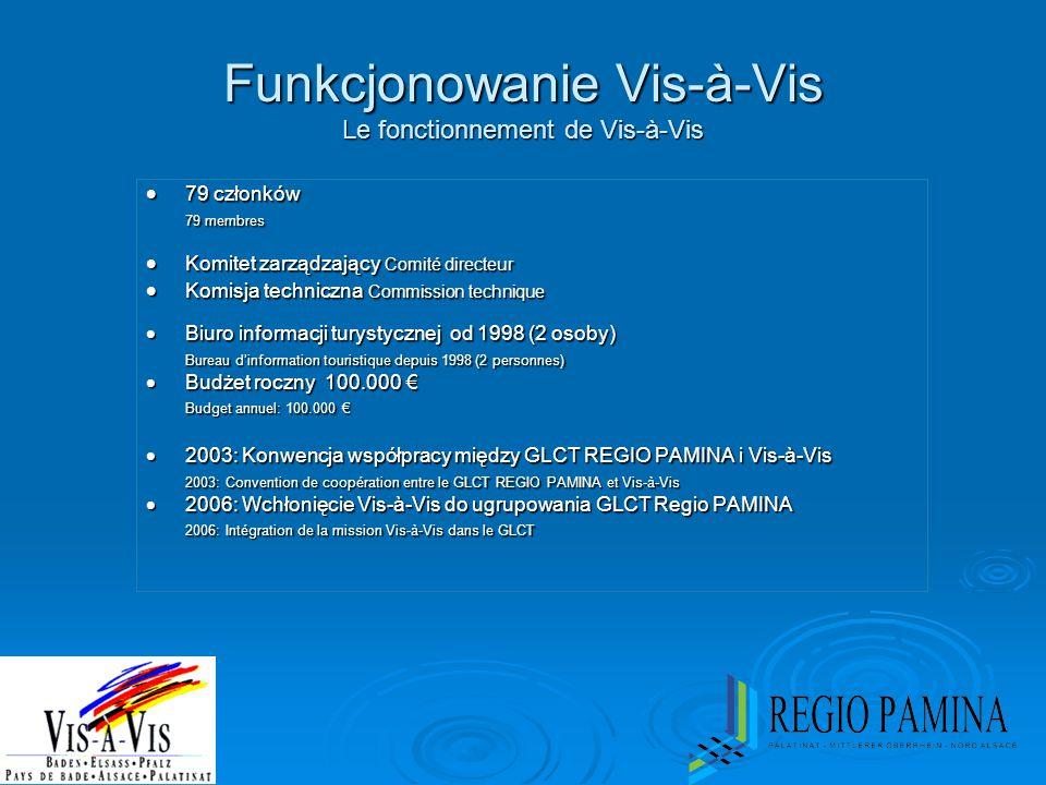 Funkcjonowanie Vis-à-Vis Le fonctionnement de Vis-à-Vis  79 członków 79 membres  Komitet zarządzający Comité directeur  Komisja techniczna Commissi