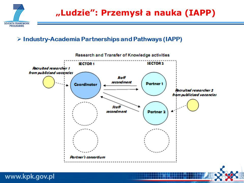 """""""Ludzie : Przemysł a nauka (IAPP)   Industry-Academia Partnerships and Pathways (IAPP)"""