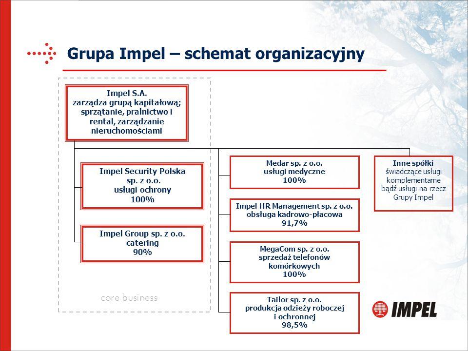Grupa Impel – schemat organizacyjny Impel S.A. zarządza grupą kapitałową; sprzątanie, pralnictwo i rental, zarządzanie nieruchomościami Impel Group sp