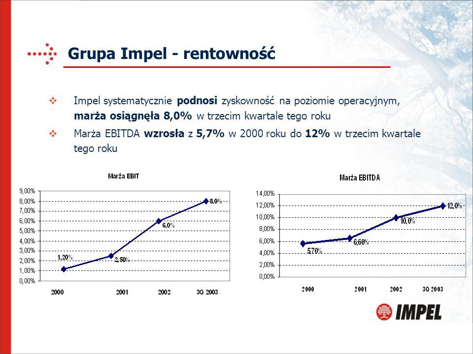 Grupa Impel - rentowność  Impel systematycznie podnosi zyskowność na poziomie operacyjnym, marża osiągnęła 8,0% w trzecim kwartale tego roku  Marża EBITDA wzrosła z 5,7% w 2000 roku do 12% w trzecim kwartale tego roku