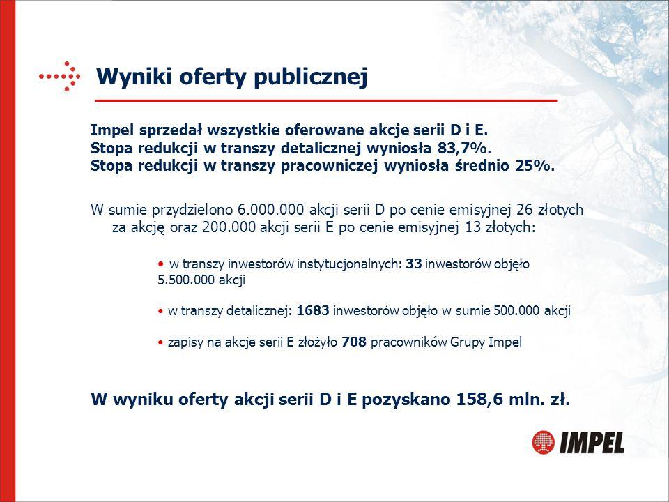 Wyniki oferty publicznej W sumie przydzielono 6.000.000 akcji serii D po cenie emisyjnej 26 złotych za akcję oraz 200.000 akcji serii E po cenie emisy