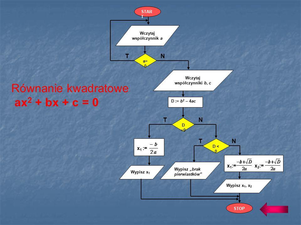 Równanie kwadratowe ax 2 + bx + c = 0 5) Jeśli D > 0, to oblicz: x 1 := x 2 := 1) Wczytaj współczynnik a równania kwadratowego (różny od zera) oraz ws