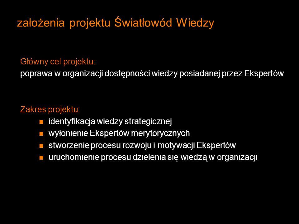 założenia projektu Światłowód Wiedzy Główny cel projektu: poprawa w organizacji dostępności wiedzy posiadanej przez Ekspertów Zakres projektu: identyf