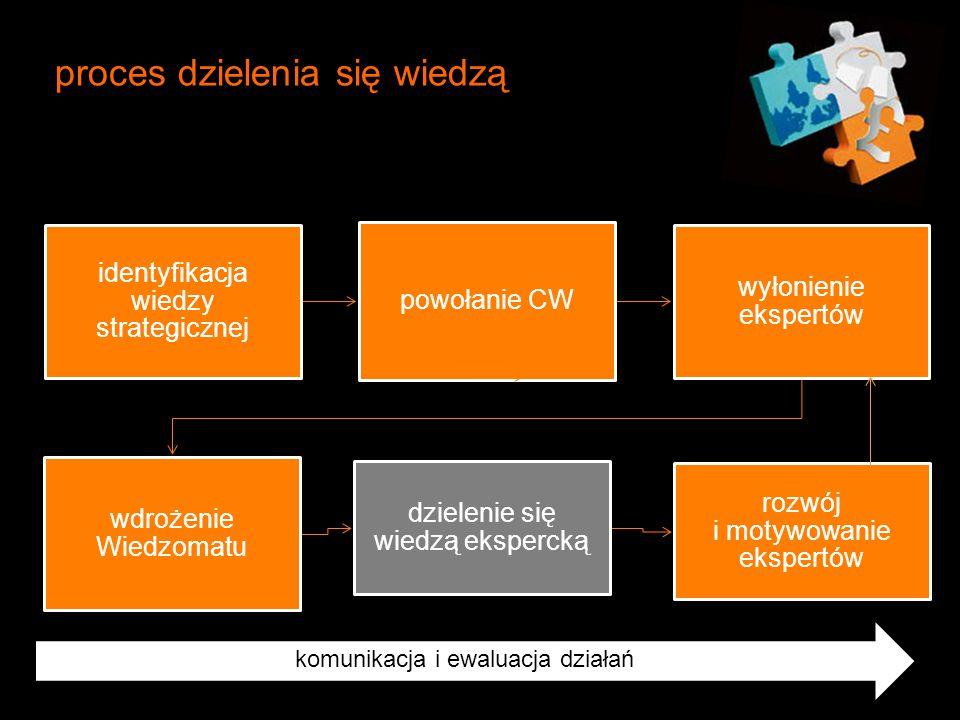 proces dzielenia się wiedzą komunikacja komunikacja i ewaluacja działań identyfikacja wiedzy strategicznej powołanie CW wyłonienie ekspertów wdrożenie