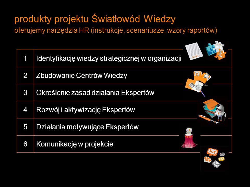 produkty projektu Światłowód Wiedzy oferujemy narzędzia HR (instrukcje, scenariusze, wzory raportów) 1Identyfikację wiedzy strategicznej w organizacji