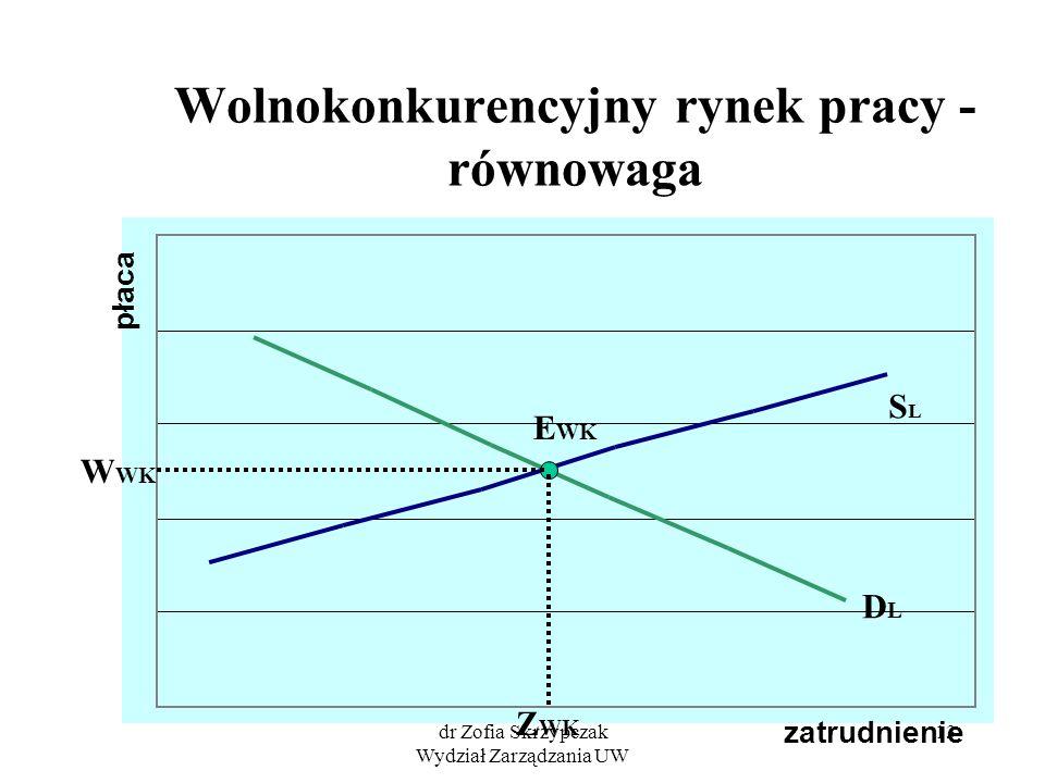 dr Zofia Skrzypczak Wydział Zarządzania UW 13 Wolnokonkurencyjny rynek pracy - równowaga zatrudnienie płaca SLSL DLDL Z WK W WK E WK