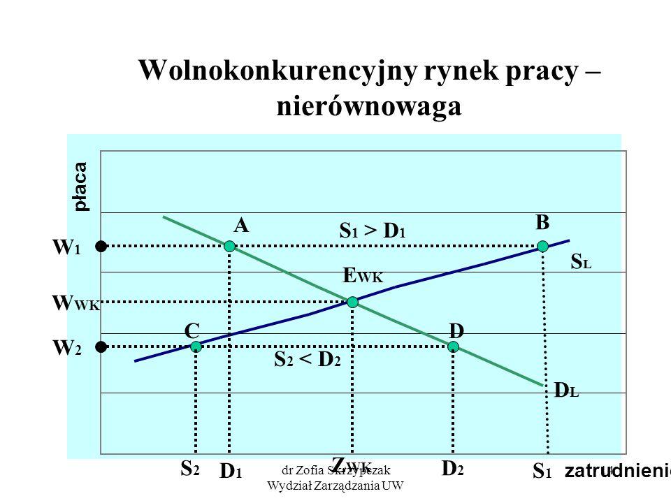 dr Zofia Skrzypczak Wydział Zarządzania UW 14 Wolnokonkurencyjny rynek pracy – nierównowaga zatrudnienie płaca SLSL DLDL Z WK W WK E WK W1W1 D1D1 S1S1 A B S 1 > D 1 W2W2 CD S2S2 D2D2 S 2 < D 2