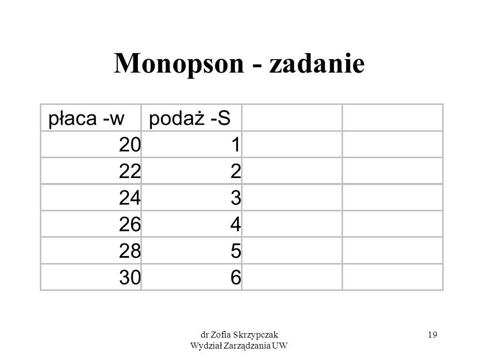 dr Zofia Skrzypczak Wydział Zarządzania UW 19 Monopson - zadanie płaca -wpodaż -S 201 222 243 264 285 306