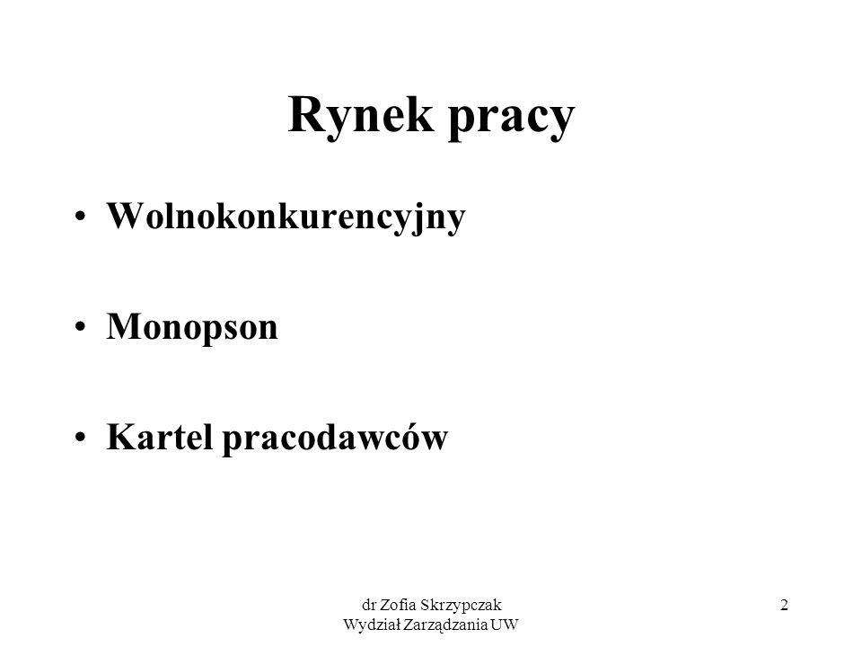 dr Zofia Skrzypczak Wydział Zarządzania UW 2 Rynek pracy Wolnokonkurencyjny Monopson Kartel pracodawców