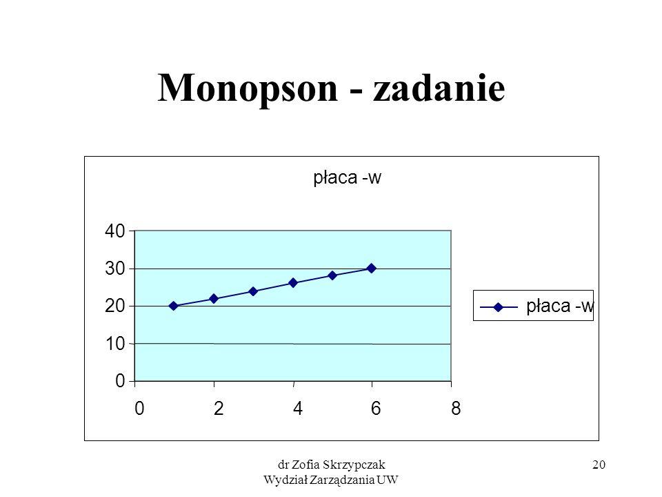 dr Zofia Skrzypczak Wydział Zarządzania UW 20 Monopson - zadanie płaca -w 0 10 20 30 40 02468 płaca -w