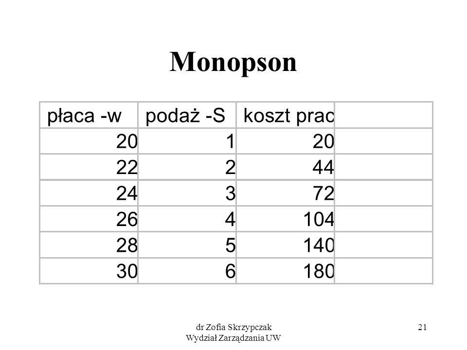 dr Zofia Skrzypczak Wydział Zarządzania UW 21 Monopson płaca -wpodaż -S 201 222 243 264 285 306 140 koszt prac 20 44 72 104 180