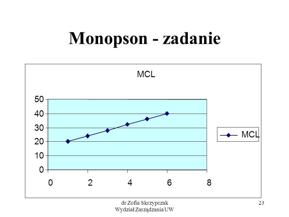 dr Zofia Skrzypczak Wydział Zarządzania UW 23 Monopson - zadanie MCL 0 10 20 30 40 50 02468 MCL