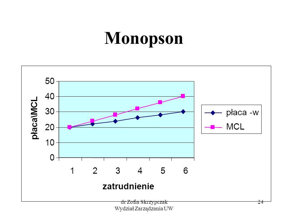 dr Zofia Skrzypczak Wydział Zarządzania UW 24 Monopson 0 10 20 30 40 50 123456 zatrudnienie płaca\MCL płaca -w MCL