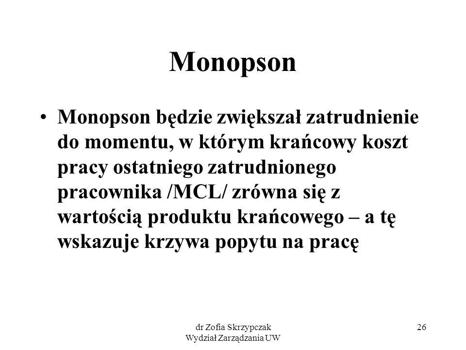 dr Zofia Skrzypczak Wydział Zarządzania UW 26 Monopson Monopson będzie zwiększał zatrudnienie do momentu, w którym krańcowy koszt pracy ostatniego zatrudnionego pracownika /MCL/ zrówna się z wartością produktu krańcowego – a tę wskazuje krzywa popytu na pracę