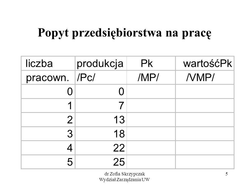 dr Zofia Skrzypczak Wydział Zarządzania UW 5 Popyt przedsiębiorstwa na pracę liczbaprodukcja Pk wartośćPk pracown./Pc/ /MP/ /VMP/ 00 17 213 318 422 525