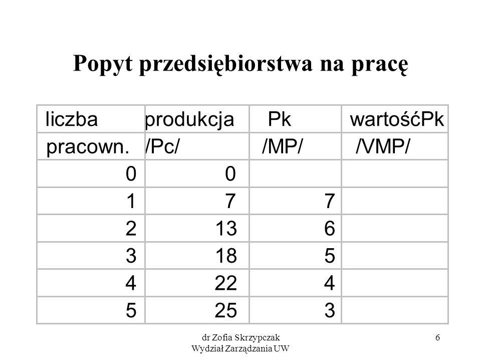 dr Zofia Skrzypczak Wydział Zarządzania UW 6 Popyt przedsiębiorstwa na pracę liczbaprodukcja Pk wartośćPk pracown./Pc/ /MP/ /VMP/ 00 177 2136 3185 4224 5253