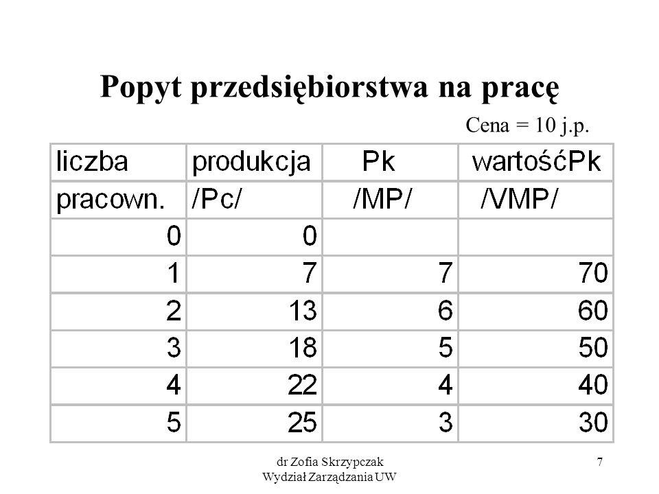 dr Zofia Skrzypczak Wydział Zarządzania UW 8 Popyt przedsiębiorstwa na pracę wartość Pk /VMP/ 0 20 40 60 80 0246 wartośćPk /VMP/