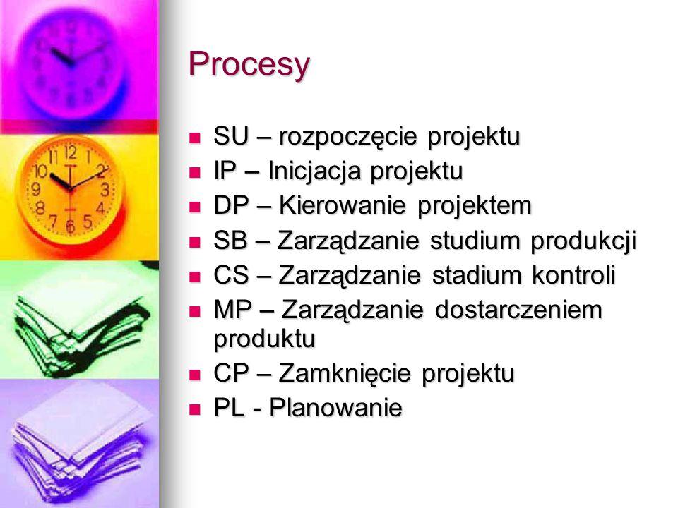 Procesy SU – rozpoczęcie projektu SU – rozpoczęcie projektu IP – Inicjacja projektu IP – Inicjacja projektu DP – Kierowanie projektem DP – Kierowanie