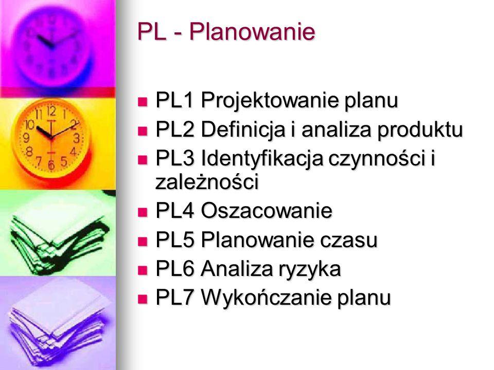 PL - Planowanie PL1 Projektowanie planu PL1 Projektowanie planu PL2 Definicja i analiza produktu PL2 Definicja i analiza produktu PL3 Identyfikacja czynności i zależności PL3 Identyfikacja czynności i zależności PL4 Oszacowanie PL4 Oszacowanie PL5 Planowanie czasu PL5 Planowanie czasu PL6 Analiza ryzyka PL6 Analiza ryzyka PL7 Wykończanie planu PL7 Wykończanie planu
