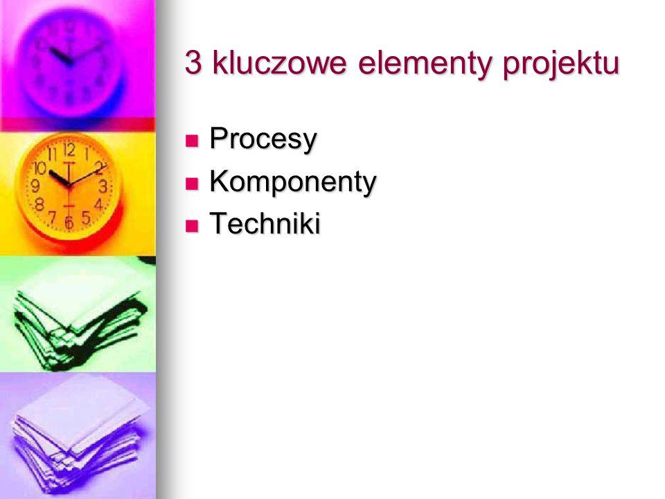 3 kluczowe elementy projektu Procesy Procesy Komponenty Komponenty Techniki Techniki