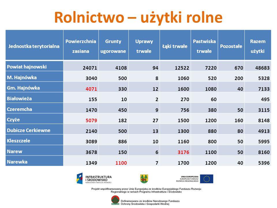 Rolnictwo – użytki rolne Jednostka terytorialna Powierzchnia zasiana Grunty ugorowane Uprawy trwałe Łąki trwałe Pastwiska trwałe Pozostałe Razem użytki Powiat hajnowski 2407141089412522722067048683 M.
