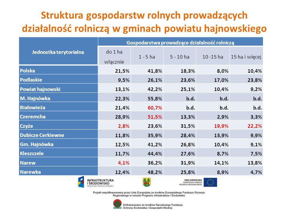 Struktura gospodarstw rolnych prowadzących działalność rolniczą w gminach powiatu hajnowskiego Jednostka terytorialna Gospodarstwa prowadzące działalność rolniczą do 1 ha włącznie 1 - 5 ha5 - 10 ha10 -15 ha15 ha i więcej Polska 21,5%41,8%18,3%8,0%10,4% Podlaskie 9,5%26,1%23,6%17,0%23,8% Powiat hajnowski 13,1%42,2%25,1%10,4%9,2% M.