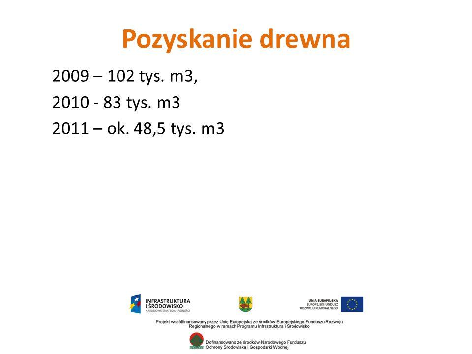 Pozyskanie drewna 2009 – 102 tys. m3, 2010 - 83 tys. m3 2011 – ok. 48,5 tys. m3