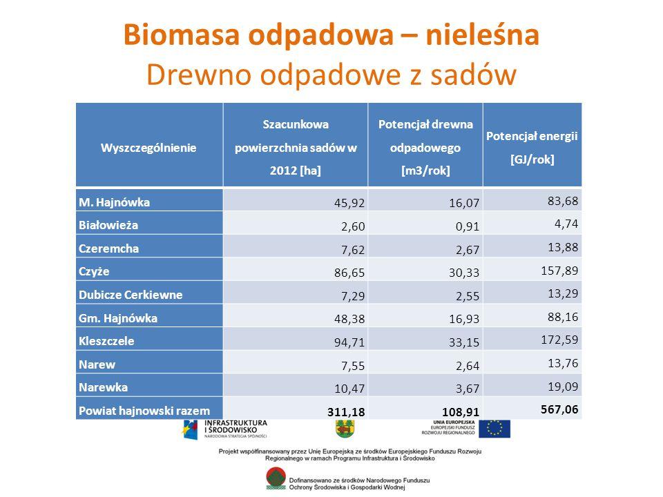 Biomasa odpadowa – nieleśna Drewno odpadowe z sadów Wyszczególnienie Szacunkowa powierzchnia sadów w 2012 [ha] Potencjał drewna odpadowego [m3/rok] Potencjał energii [GJ/rok] M.