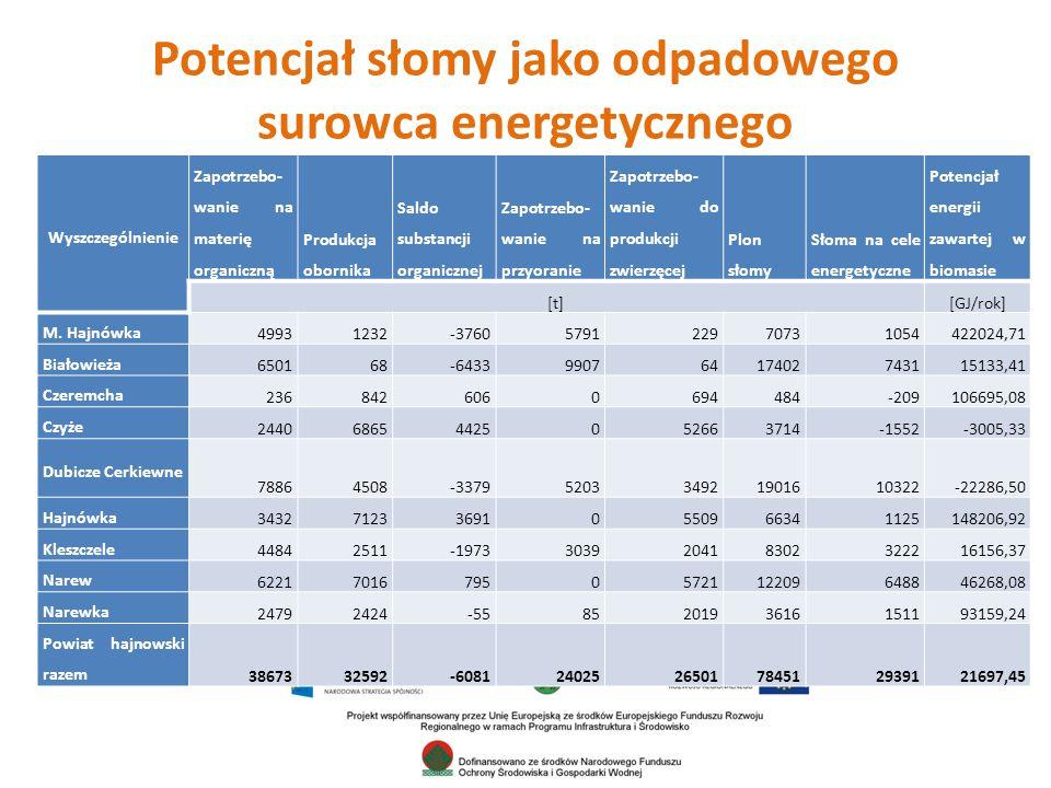 Potencjał słomy jako odpadowego surowca energetycznego Wyszczególnienie Zapotrzebo- wanie na materię organiczną Produkcja obornika Saldo substancji organicznej Zapotrzebo- wanie na przyoranie Zapotrzebo- wanie do produkcji zwierzęcej Plon słomy Słoma na cele energetyczne Potencjał energii zawartej w biomasie [t][GJ/rok] M.