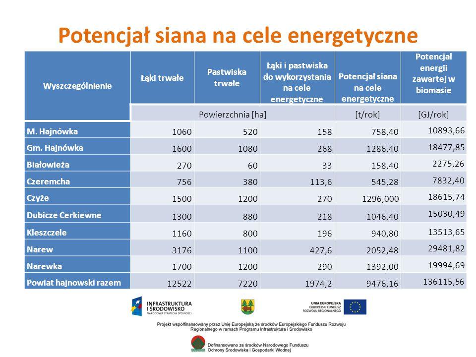 Potencjał siana na cele energetyczne Wyszczególnienie Łąki trwałe Pastwiska trwałe Łąki i pastwiska do wykorzystania na cele energetyczne Potencjał siana na cele energetyczne Potencjał energii zawartej w biomasie Powierzchnia [ha][t/rok][GJ/rok] M.