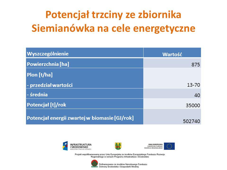 Potencjał trzciny ze zbiornika Siemianówka na cele energetyczne Wyszczególnienie Wartość Powierzchnia [ha] 875 Plon [t/ha] - przedział wartości13-70 - średnia 40 Potencjał [t]/rok 35000 Potencjał energii zwartej w biomasie [GJ/rok] 502740