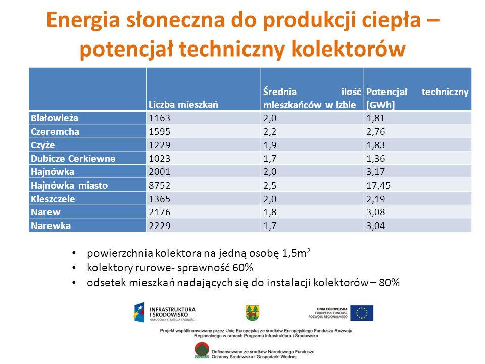 Energia słoneczna do produkcji ciepła – potencjał techniczny kolektorów Liczba mieszkań Średnia ilość mieszkańców w izbie Potencjał techniczny [GWh] Białowieża11632,01,81 Czeremcha15952,22,76 Czyże12291,91,83 Dubicze Cerkiewne10231,71,36 Hajnówka20012,03,17 Hajnówka miasto87522,517,45 Kleszczele13652,02,19 Narew21761,83,08 Narewka22291,73,04 powierzchnia kolektora na jedną osobę 1,5m 2 kolektory rurowe- sprawność 60% odsetek mieszkań nadających się do instalacji kolektorów – 80%