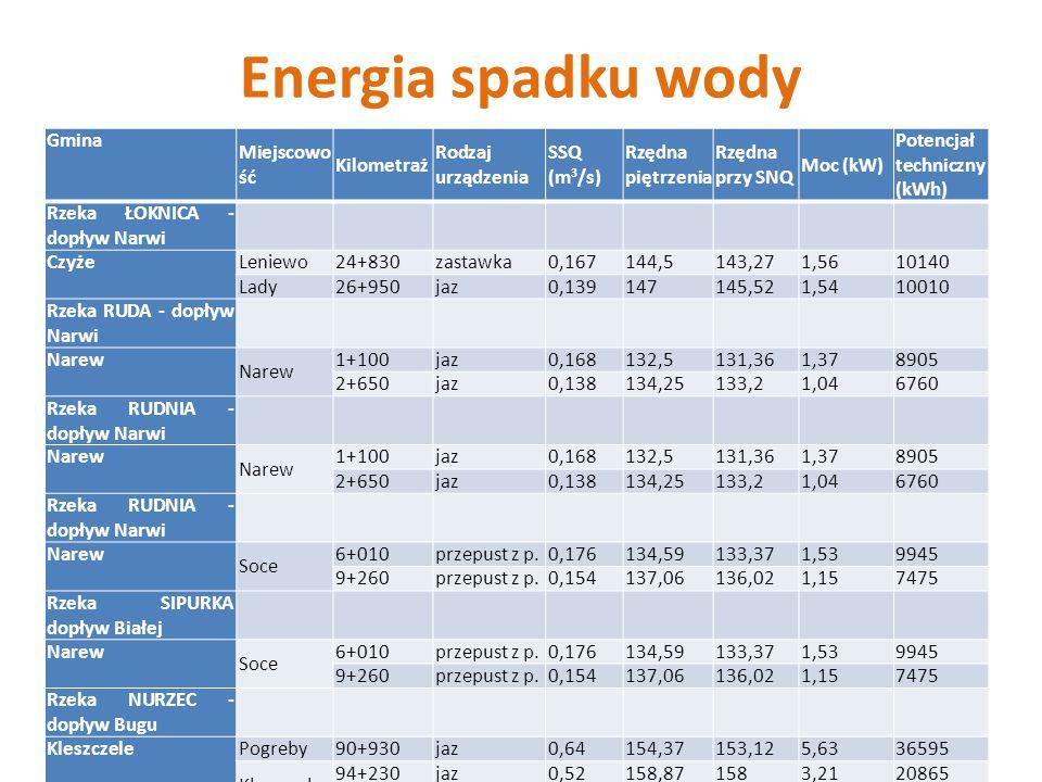Energia spadku wody Gmina Miejscowo ść Kilometraż Rodzaj urządzenia SSQ (m 3 /s) Rzędna piętrzenia Rzędna przy SNQ Moc (kW) Potencjał techniczny (kWh) Rzeka ŁOKNICA - dopływ Narwi Czyże Leniewo24+830zastawka0,167144,5143,271,5610140 Lady26+950jaz0,139147145,521,5410010 Rzeka RUDA - dopływ Narwi Narew 1+100jaz0,168132,5131,361,378905 2+650jaz0,138134,25133,21,046760 Rzeka RUDNIA - dopływ Narwi Narew 1+100jaz0,168132,5131,361,378905 2+650jaz0,138134,25133,21,046760 Rzeka RUDNIA - dopływ Narwi Narew Soce 6+010przepust z p.0,176134,59133,371,539945 9+260przepust z p.0,154137,06136,021,157475 Rzeka SIPURKA dopływ Białej Narew Soce 6+010przepust z p.0,176134,59133,371,539945 9+260przepust z p.0,154137,06136,021,157475 Rzeka NURZEC - dopływ Bugu Kleszczele Pogreby90+930jaz0,64154,37153,125,6336595 Kleszczele 94+230jaz0,52158,871583,2120865 96+710zastawka0,38161,88160,782,9519175 Rzeka LEŚNA PRAWA - dopływ Leśnej Hajnówka 9+230zastawka0,163162,64161,661,157475 Kanał ISTOK - do kanału Koryciska Dubicze Cerkiwene Koryciska 1+150zastawka0,133156,5155,251,197735 1+600zastawka0,13157,1155,561,429230 Istok3+740przepust z p.0,117159,7158,351,127280 Kanał KORYCISKA - do Orlanki Dubicze Cerkiewne Dubicze 0+300jaz0,35157,75156,922,1213780 1+340jaz0,34158,5157,51,7511375 2+400jaz0,34159158,071,177605 3+020jaz0,33159,6158,351,368840