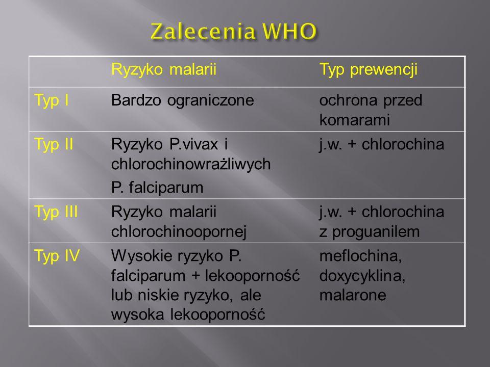 Ryzyko malariiTyp prewencji Typ IBardzo ograniczoneochrona przed komarami Typ IIRyzyko P.vivax i chlorochinowrażliwych P. falciparum j.w. + chlorochin