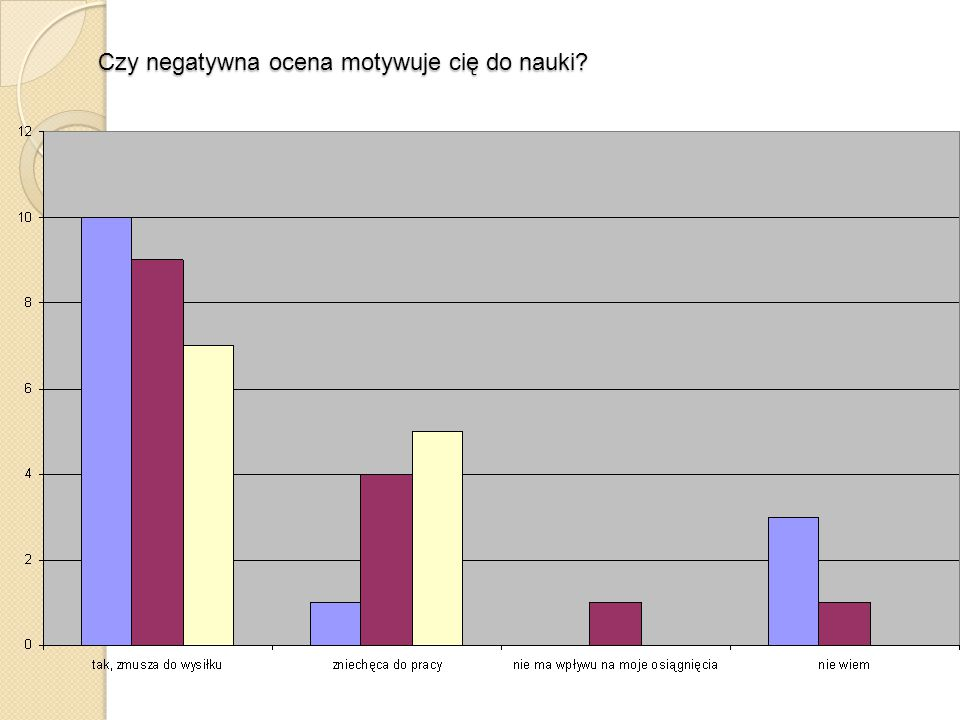 Czy negatywna ocena motywuje cię do nauki?