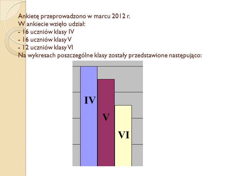 Ankietę przeprowadzono w marcu 2012 r. W ankiecie wzięło udział: - 16 uczniów klasy IV - 16 uczniów klasy V - 12 uczniów klasy VI Na wykresach poszcze