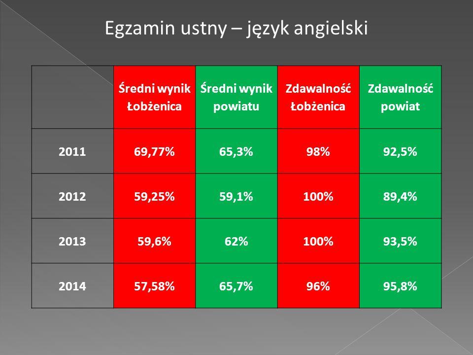 Średni wynik Łobżenica Średni wynik powiatu Zdawalność Łobżenica Zdawalność powiat 201169,77%65,3%98%92,5% 201259,25%59,1%100%89,4% 201359,6%62%100%93,5% 201457,58%65,7%96%95,8% Egzamin ustny – język angielski