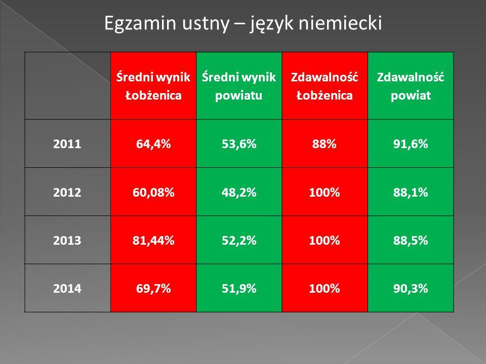 Średni wynik Łobżenica Średni wynik powiatu Zdawalność Łobżenica Zdawalność powiat 201164,4%53,6%88%91,6% 201260,08%48,2%100%88,1% 201381,44%52,2%100%88,5% 201469,7%51,9%100%90,3% Egzamin ustny – język niemiecki