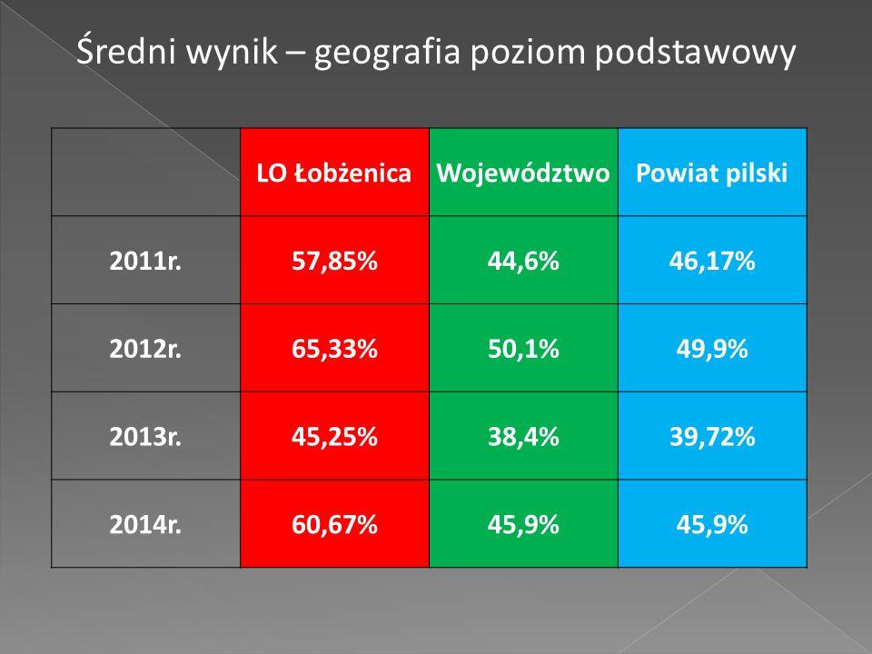 LO ŁobżenicaWojewództwoPowiat pilski 2011r.57,85%44,6%46,17% 2012r.65,33%50,1%49,9% 2013r.45,25%38,4%39,72% 2014r.60,67%45,9% Średni wynik – geografia poziom podstawowy