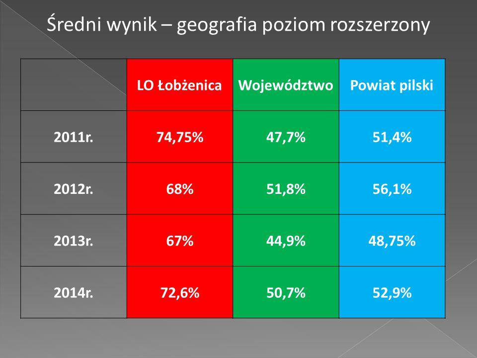LO ŁobżenicaWojewództwoPowiat pilski 2011r.74,75%47,7%51,4% 2012r.68%51,8%56,1% 2013r.67%44,9%48,75% 2014r.72,6%50,7%52,9% Średni wynik – geografia poziom rozszerzony