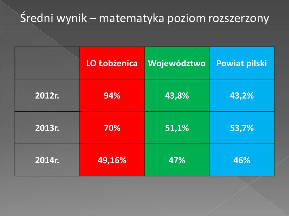 LO ŁobżenicaWojewództwoPowiat pilski 2012r.94%43,8%43,2% 2013r.70%51,1%53,7% 2014r.49,16%47%46% Średni wynik – matematyka poziom rozszerzony