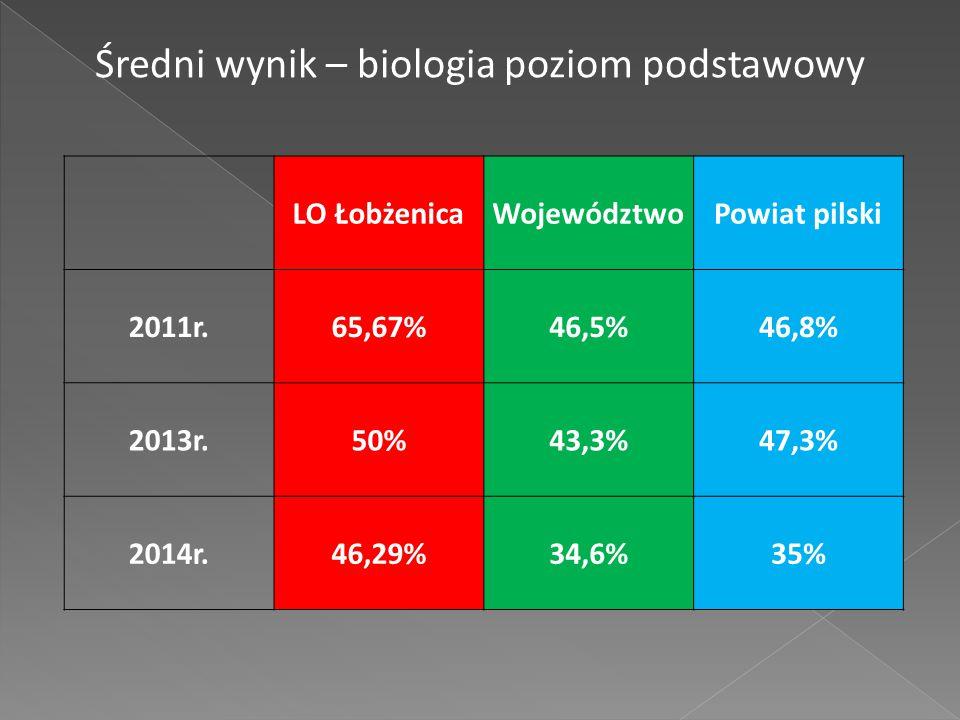 LO ŁobżenicaWojewództwoPowiat pilski 2011r.65,67%46,5%46,8% 2013r.50%43,3%47,3% 2014r.46,29%34,6%35% Średni wynik – biologia poziom podstawowy