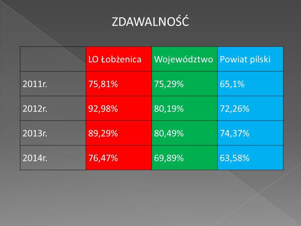 LO ŁobżenicaWojewództwoPowiat pilski 2011r.75,81%75,29%65,1% 2012r.92,98%80,19%72,26% 2013r.89,29%80,49%74,37% 2014r.76,47%69,89%63,58% ZDAWALNOŚĆ