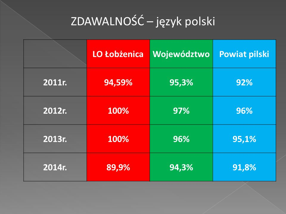 LO ŁobżenicaWojewództwoPowiat pilski 2011r.94,59%95,3%92% 2012r.100%97%96% 2013r.100%96%95,1% 2014r.89,9%94,3%91,8% ZDAWALNOŚĆ – język polski