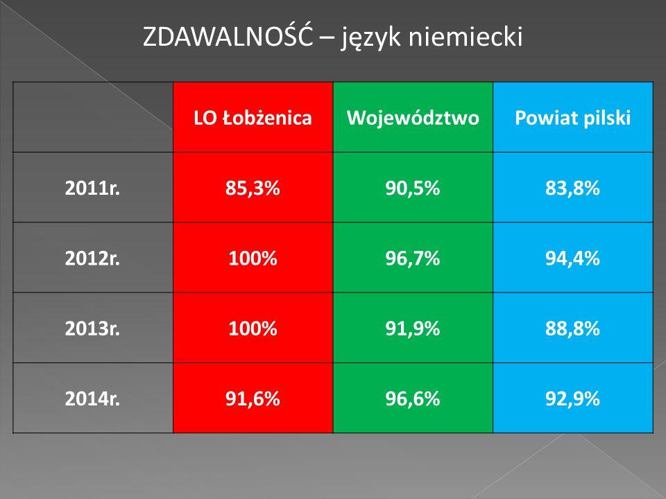 LO ŁobżenicaWojewództwoPowiat pilski 2011r.85,3%90,5%83,8% 2012r.100%96,7%94,4% 2013r.100%91,9%88,8% 2014r.91,6%96,6%92,9% ZDAWALNOŚĆ – język niemiecki