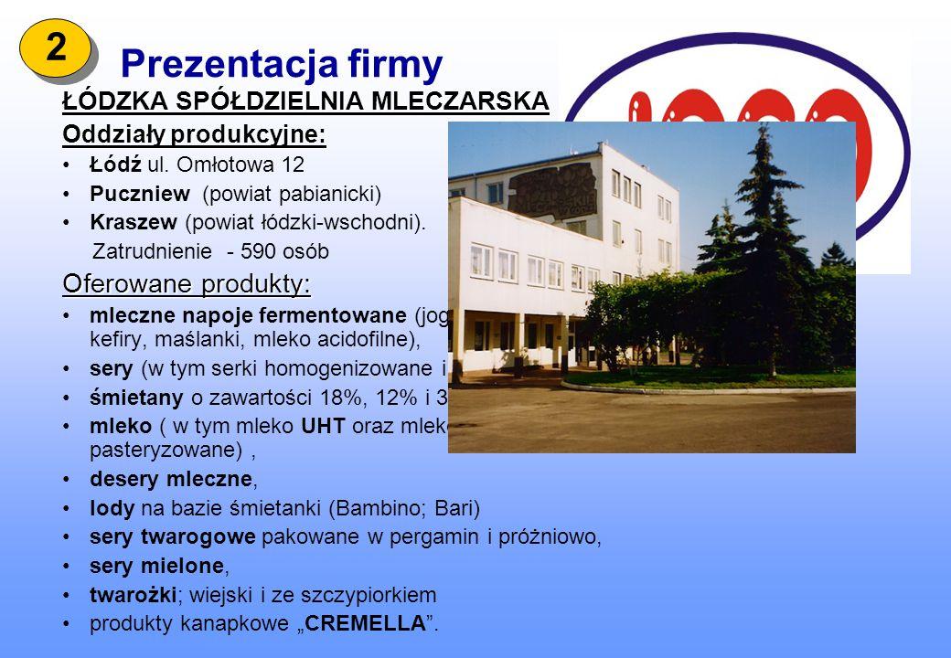 Prezentacja firmy ŁÓDZKA SPÓŁDZIELNIA MLECZARSKA Oddziały produkcyjne: Łódź ul. Omłotowa 12 Puczniew (powiat pabianicki) Kraszew (powiat łódzki-wschod