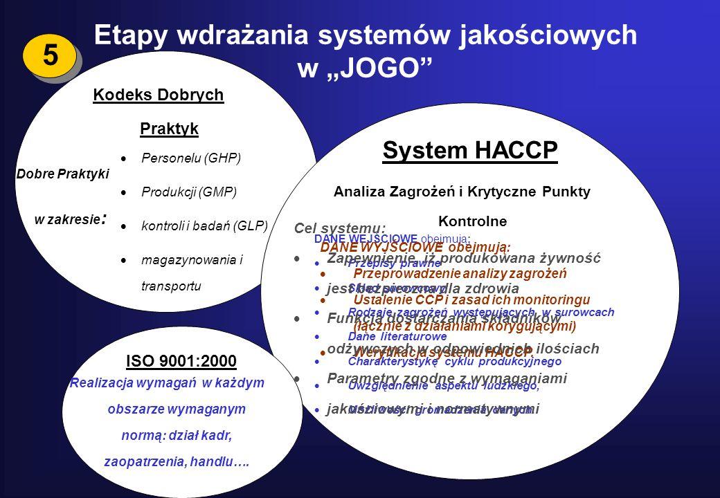 """5 Etapy wdrażania systemów jakościowych w """"JOGO"""" Kodeks Dobrych Praktyk Dobre Praktyki w zakresie :  Personelu (GHP)  Produkcji (GMP)  kontroli i b"""
