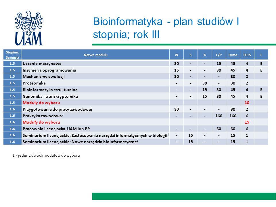 Bioinformatyka - plan studiów I stopnia; rok III Stopień.
