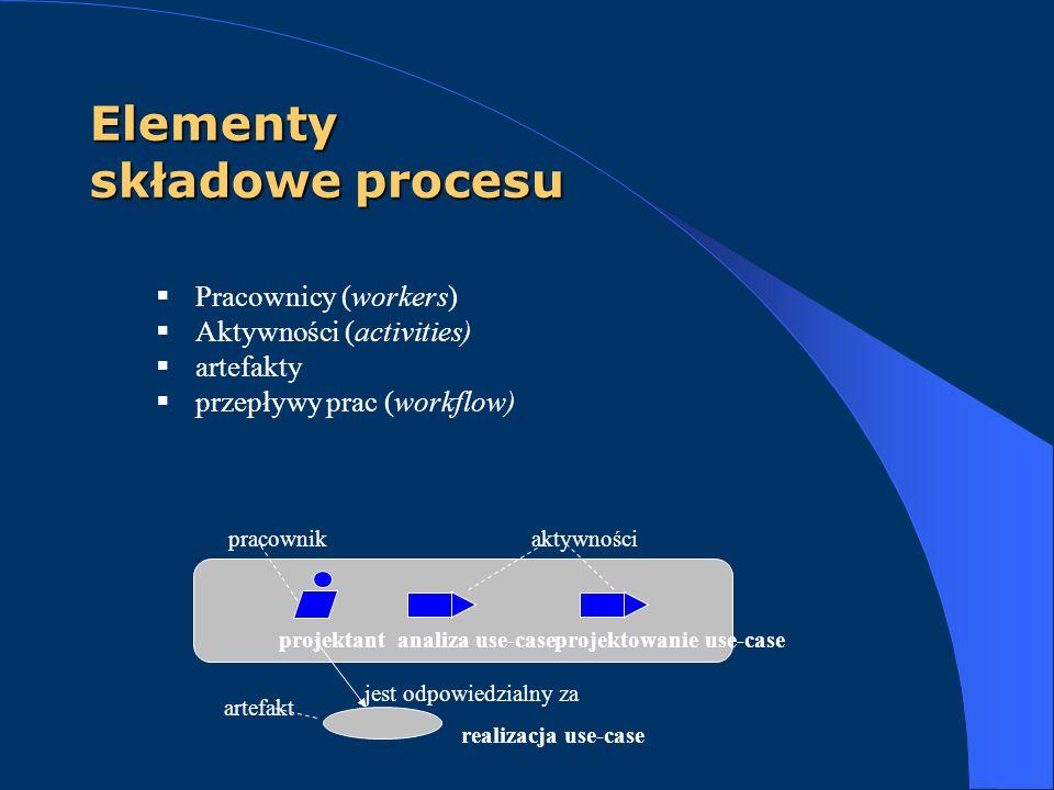 Elementy składowe procesu  Pracownicy (workers)  Aktywności (activities)  artefakty  przepływy prac (workflow) projektantanaliza use-caseprojektow