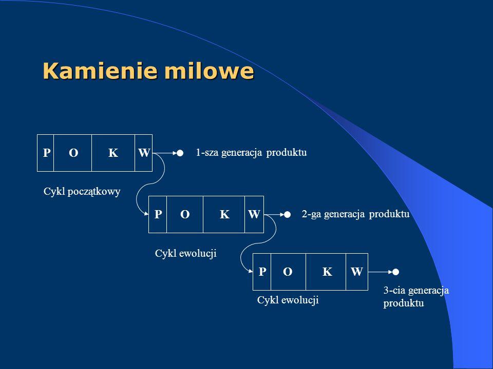 Kamienie milowe POKW 1-sza generacja produktu POKW 2-ga generacja produktu POKW 3-cia generacja produktu Cykl początkowy Cykl ewolucji